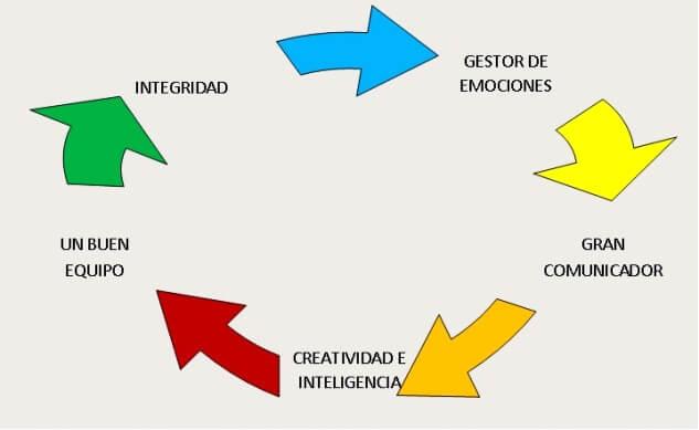 Diagrama con las características de un líder competente y eficaz