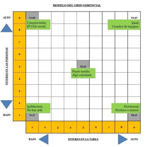 Gráfica del grid gerencial, es decir, una parrilla de 9 por 9 casillas, donde las horizontales se corresponden de menor a mayor, con la orientación hacia la tarea, y las verticales, de menor a mayor con la orientación hacia las personas.