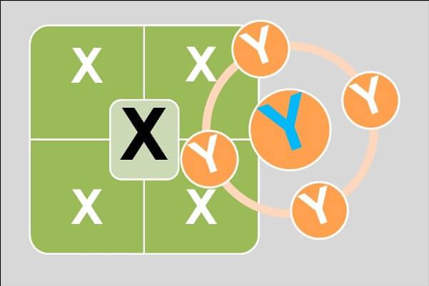 Una serie de X agrupadas en una organización con forma de cuadrado, y una serie de Y agrupadas en una organización con forma de círculo. Ilustra la teoría X y teoría Y