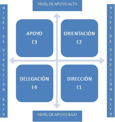 Cuadro que muestra los cuatro estilos de liderazgo. Dirección, orientación, apoyo, y delegación.