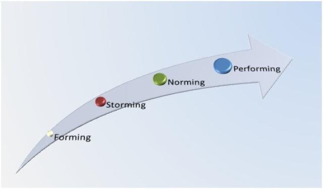 Desarrollo de equipos – modelo de Tuckman.