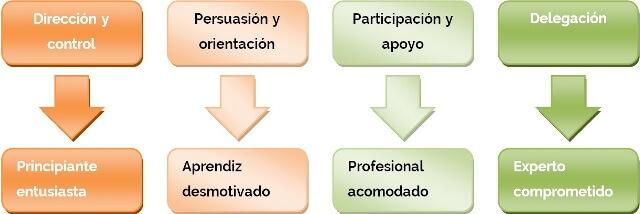 Representación gráfica de la correspondencia entre los distintos estilos de liderazgo y los grados de madurez de un equipo dependiendo de su nivel de competencia profesional y su nivel de compromiso con la consecución de los objetivos.