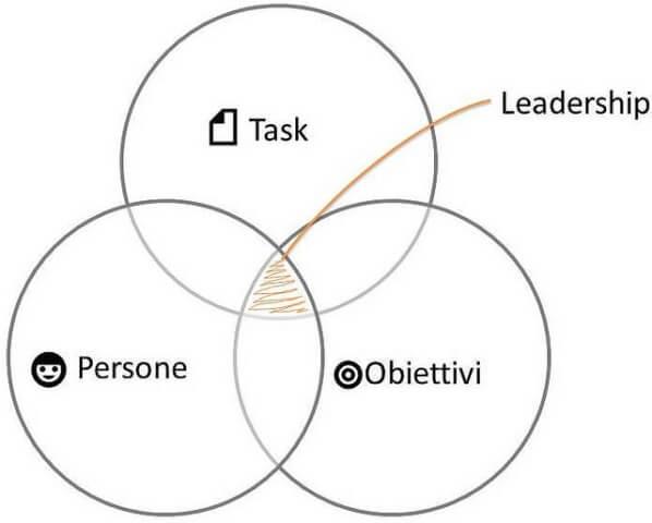 Tres círculos negros sobre fondo blanco. Un círculo representa la tarea, otro las personas, y el tercero los objetivos a alcanzar. Los círculos se solapan entre ellos, de forma que hay una zona sombreada de color marrón donde se solapan los tres. De esa zona sombreada sale una línea que la une con la palabra leadership (liderazgo). De alguna manera viene a decirnos que el líder debe batirse en esos tres frentes y conjugarlos de la mejor manera posible para alcanzar los objetivos planteados, cumplir con la tarea y cumplir las espectativas de sus seguidores.